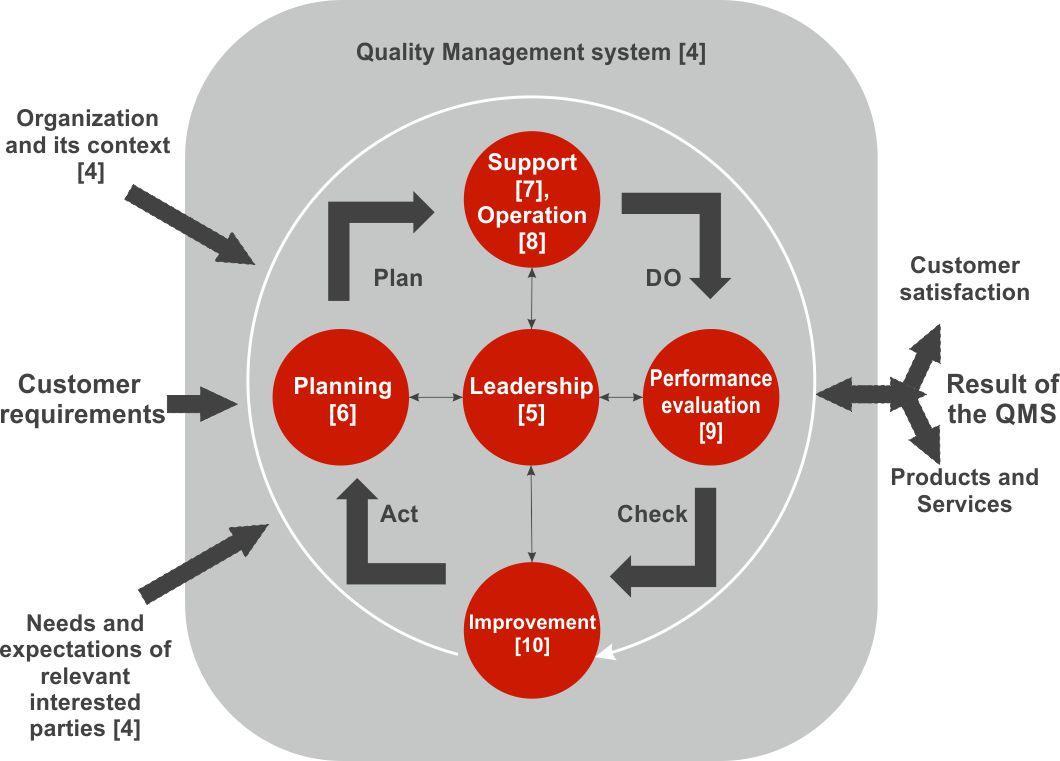 سیستم مدیریت کیفیت بر مبنای ISO 9001:2015
